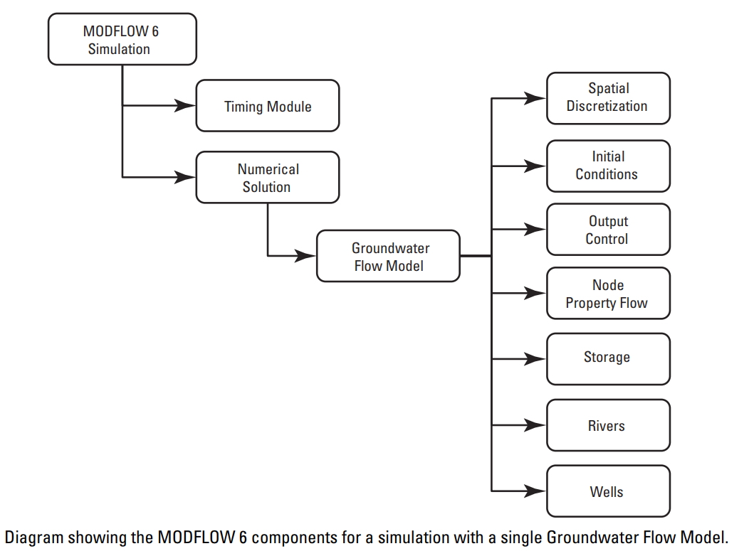 MODFLOW Structure