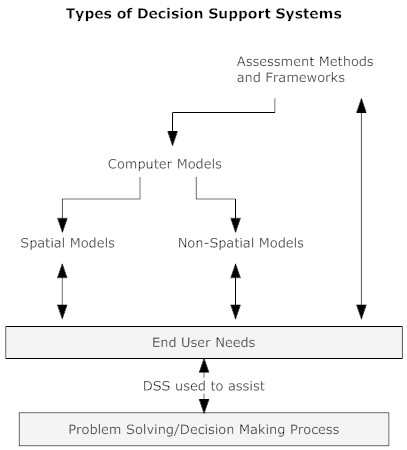 envirolink tools 171 decision support systems overview